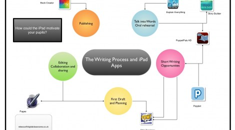 The writing process with the apps we identified.