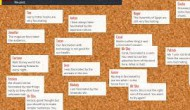 Don't Forget… Padlet